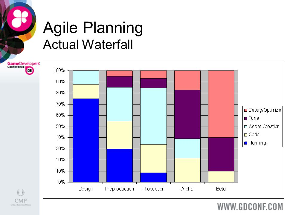 Agile Planning Actual Waterfall