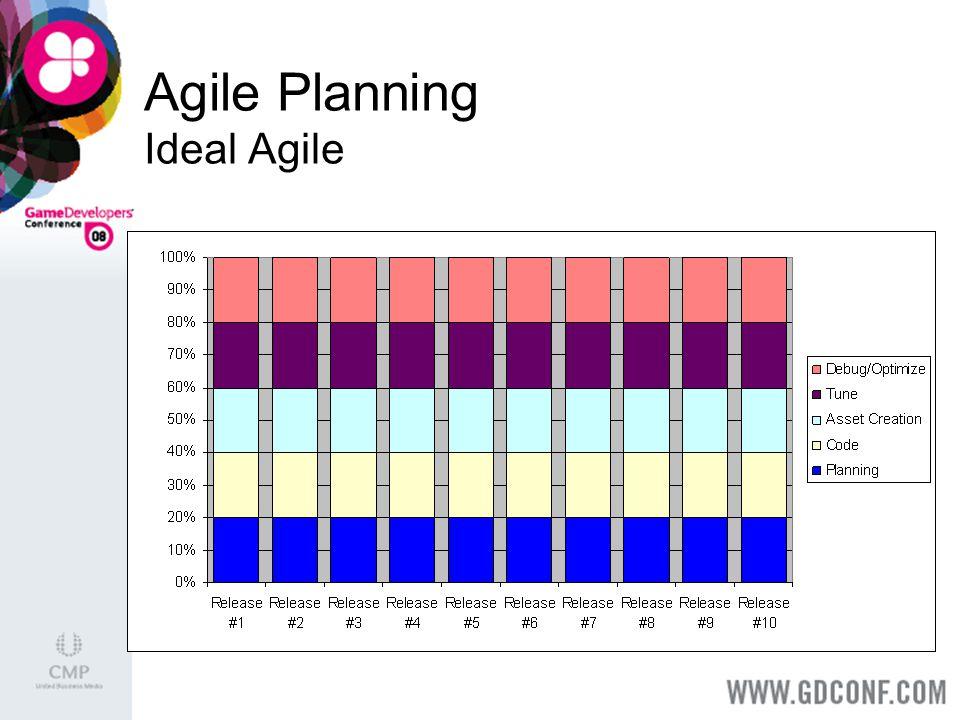 Agile Planning Ideal Agile