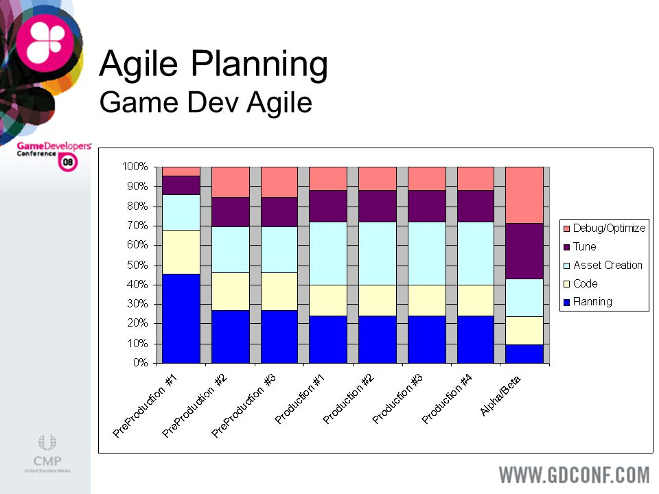 Agile Planning Game Dev Agile