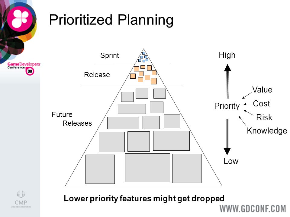 Sprint Release Priority High Low Future Releases Value Cost Risk Knowledge Prioritized Planning Lower priority features might get dropped