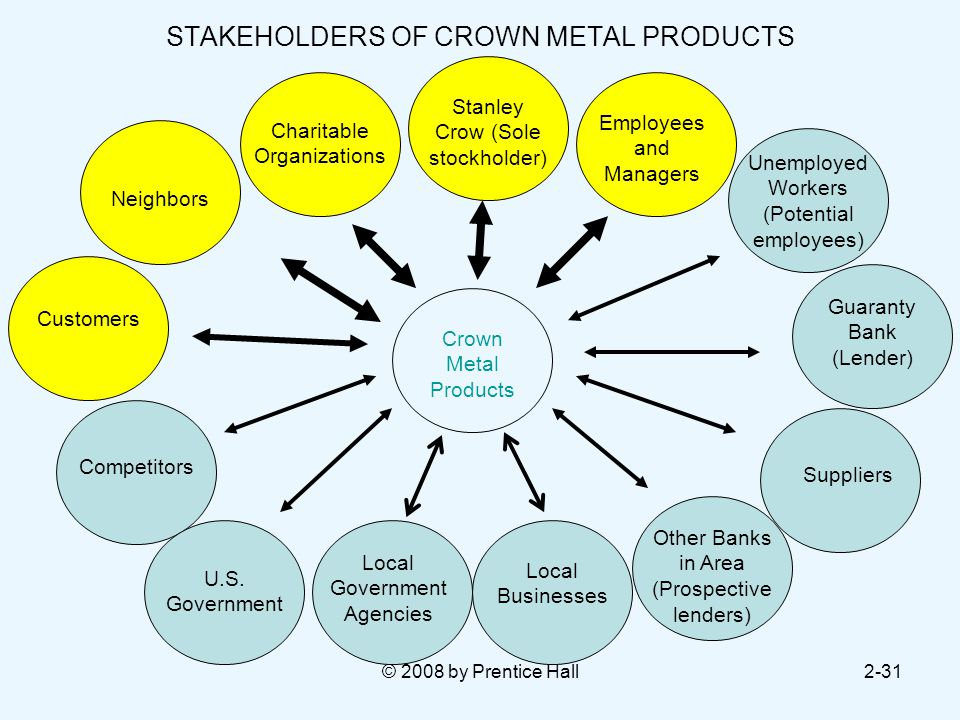 © 2008 by Prentice Hall2-31 STAKEHOLDERS OF CROWN METAL PRODUCTS Stanley Crow (Sole stockholder) Charitable Organizations Neighbors Customers Employees and Managers Unemployed Workers (Potential employees) Guaranty Bank (Lender) Suppliers Other Banks in Area (Prospective lenders) Local Businesses Local Government Agencies U.S.