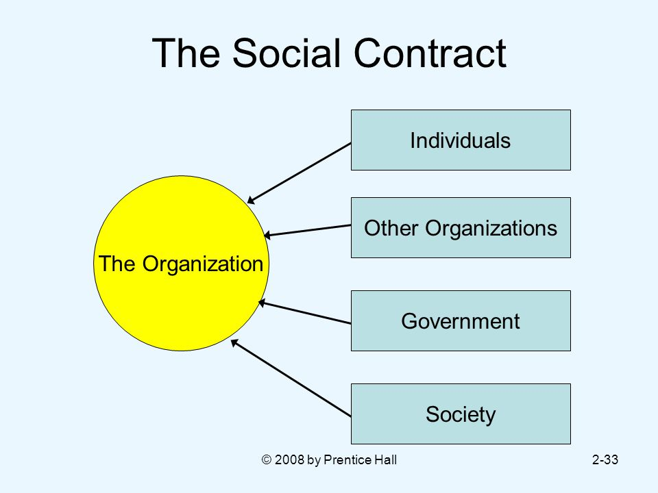 © 2008 by Prentice Hall2-33 The Social Contract The Organization Individuals Other Organizations Government Society