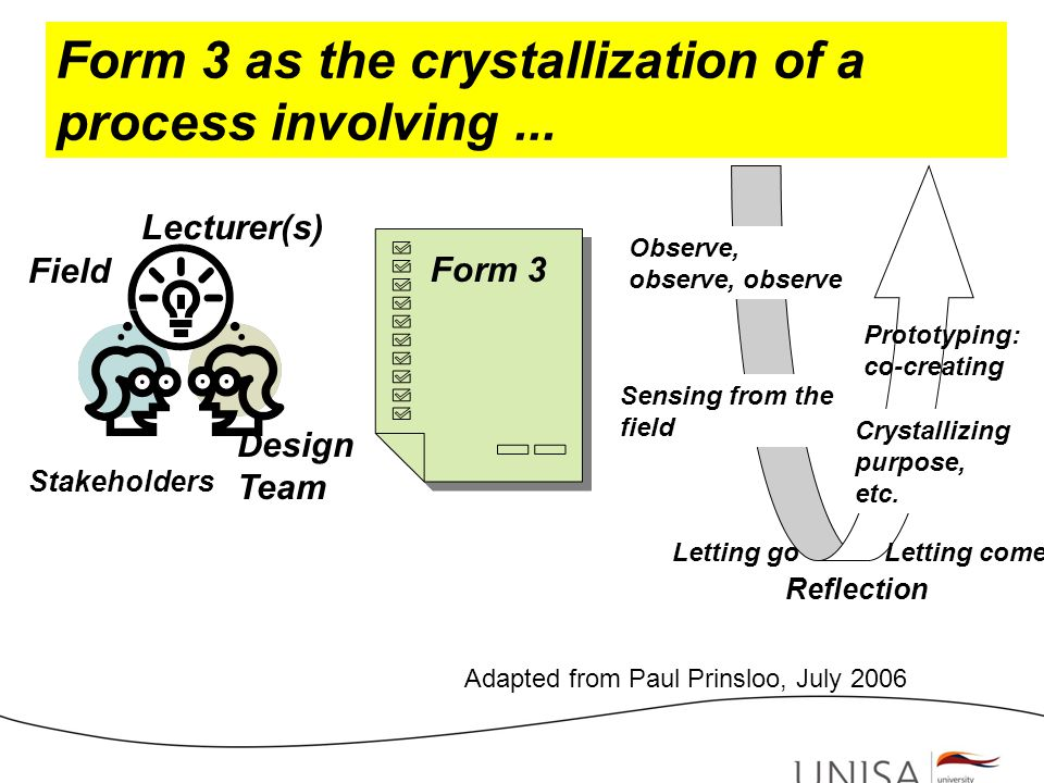 Design Team Form 3 as the crystallization of a process involving...