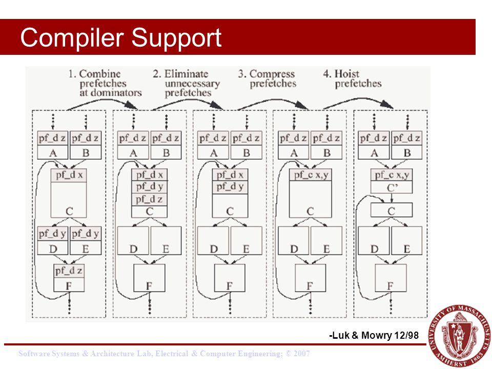 Software Systems & Architecture Lab, Electrical & Computer Engineering; © 2007 Compiler Support -Luk & Mowry 12/98