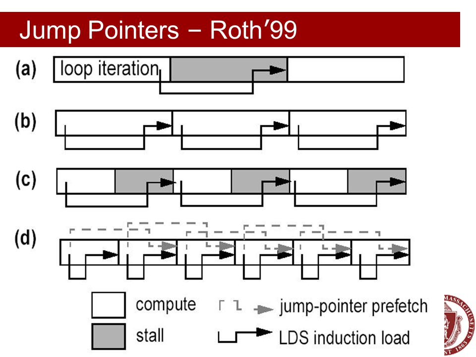Software Systems & Architecture Lab, Electrical & Computer Engineering; © 2007 Jump Pointers – Roth ' 99