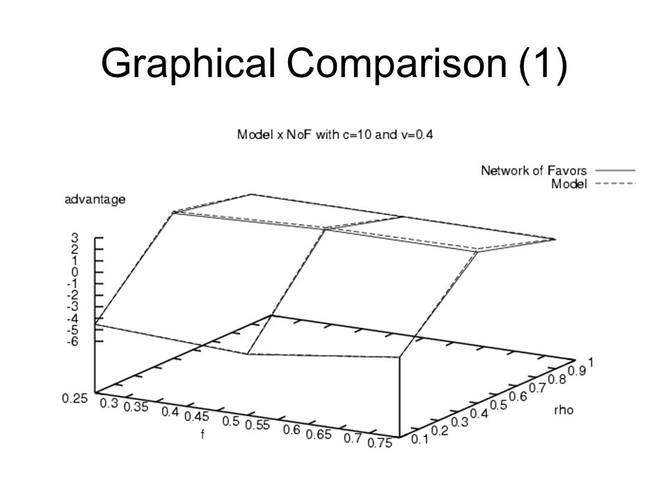 Graphical Comparison (1)