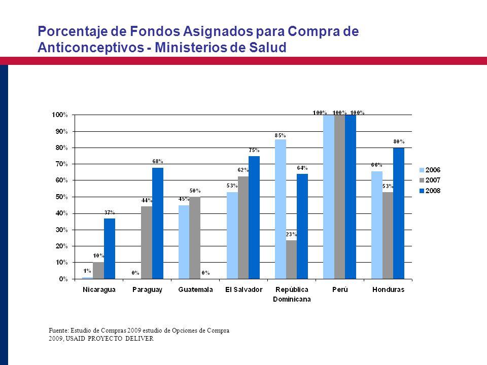 Porcentaje de Fondos Asignados para Compra de Anticonceptivos - Ministerios de Salud Fuente: Estudio de Compras 2009 estudio de Opciones de Compra 2009, USAID PROYECTO DELIVER