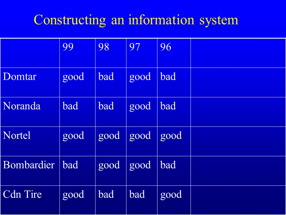 Constructing an information system 99989796 Domtargoodbadgoodbad Norandabad goodbad Nortelgood Bombardierbadgood bad Cdn Tiregoodbad good