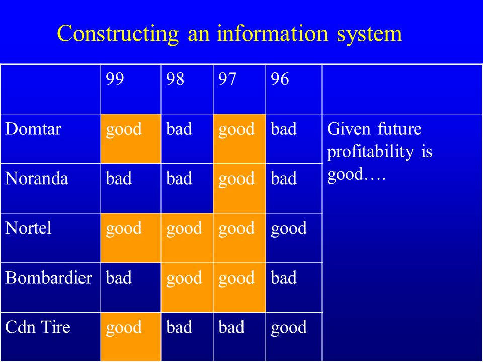 Constructing an information system 99989796 DomtargoodbadgoodbadGiven future profitability is good, what is probability that current period was good.
