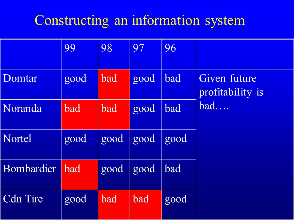 Constructing an information system 99989796 DomtargoodbadgoodbadGiven future profitability is bad….