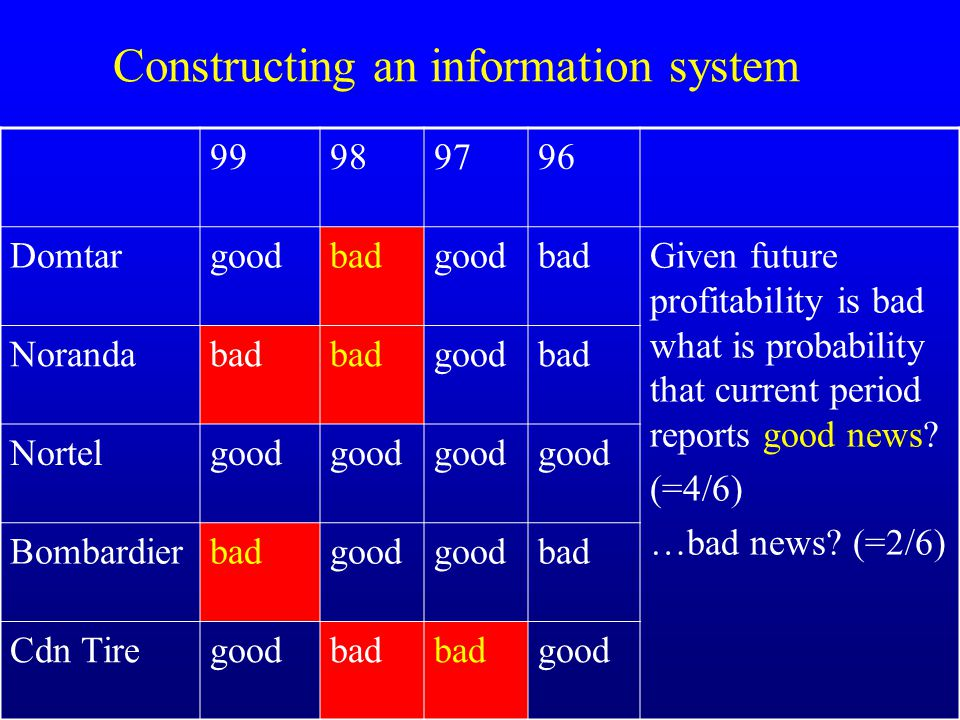 Constructing an information system 99989796 DomtargoodbadgoodbadGiven future profitability is bad what is probability that current period reports good news.