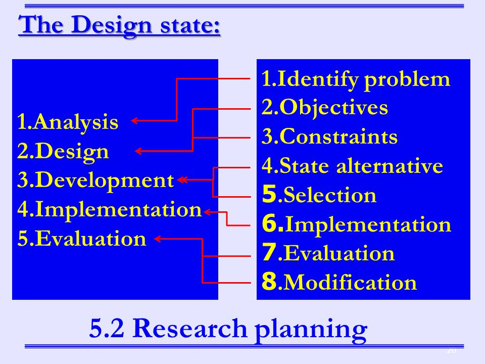 1.Analysis 2.Design 3.Development 4.Implementation 5.Evaluation 20 1.Identify problem 2.Objectives 3.Constraints 4.State alternative 5.Selection 6.Implementation 7.Evaluation 8.Modification 5.2 Research planning The Design state: