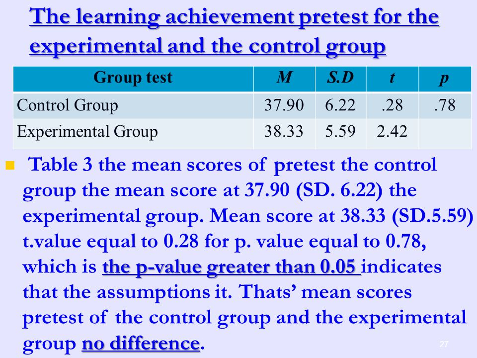 The learning achievement pretest for the experimental and the control group 27 Group testMS.Dtp Control Group37.906.22.28.78 Experimental Group38.335.592.42 the p-value greater than 0.05 no difference Table 3 the mean scores of pretest the control group the mean score at 37.90 (SD.