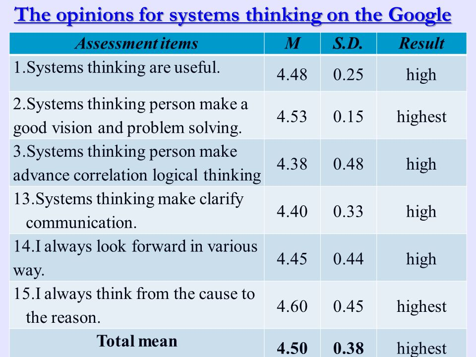 30 Assessment itemsMS.D.Result 1.Systems thinking are useful.