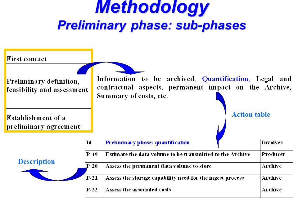 Methodology Preliminary phase: sub-phases Action table Description