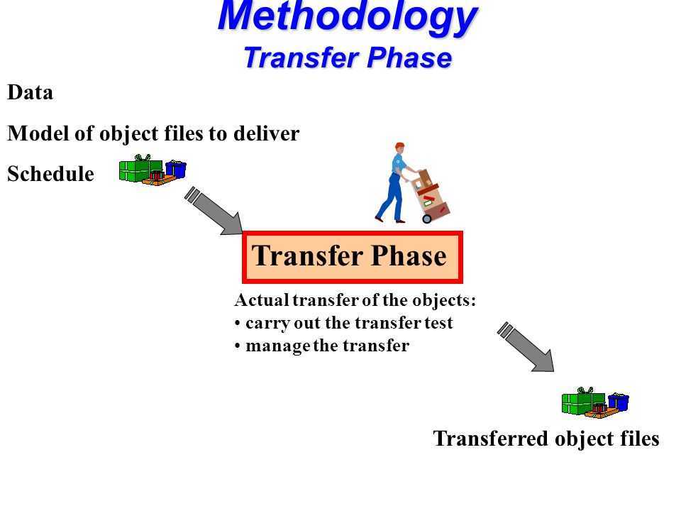 Transfer Phase Actual transfer of the objects: carry out the transfer test manage the transfer Data Model of object files to deliver Schedule Transferred object files Methodology Transfer Phase