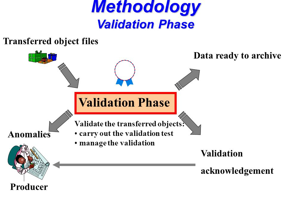 Validation Phase Validate the transferred objects: carry out the validation test manage the validation Transferred object files Data ready to archive Anomalies Methodology Validation Phase Producer Validation acknowledgement