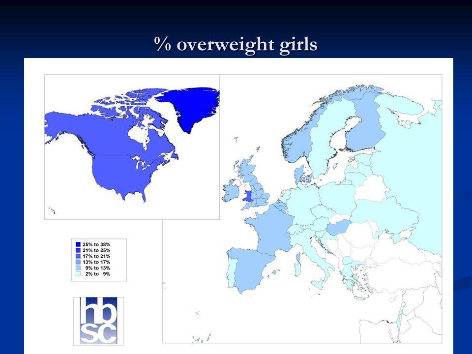 % overweight girls