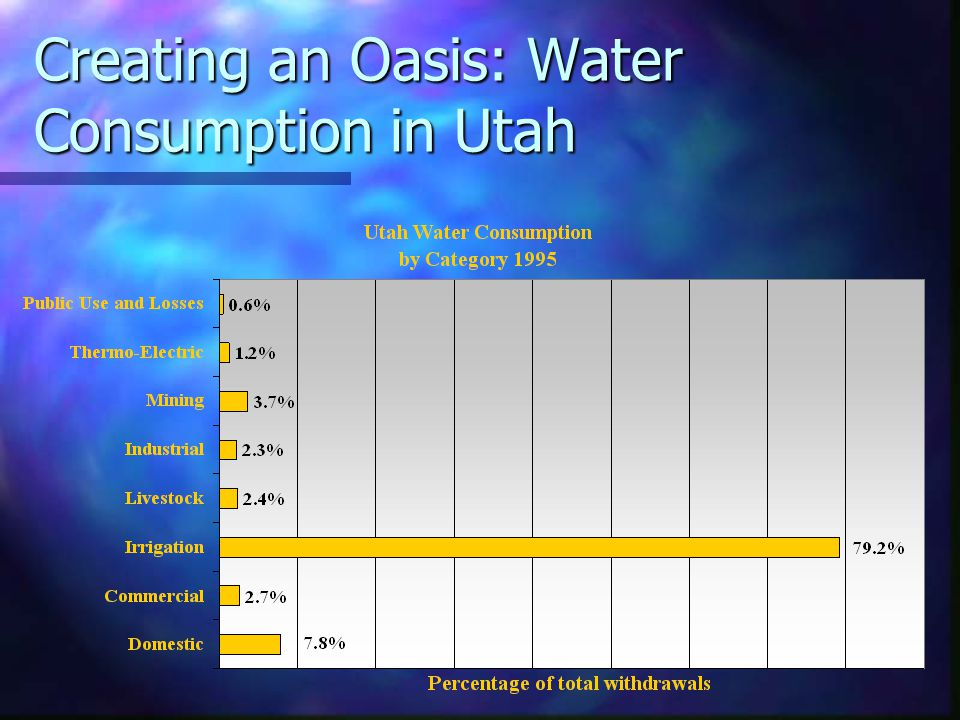 Creating an Oasis: Water Consumption in Utah