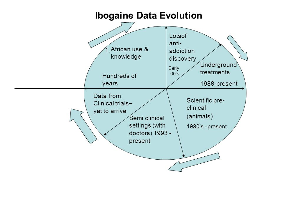 African use & knowledge Scientific pre- clinical (animals ) 1980's - present Semi clinical settings (with doctors) 1993 - present Data from Clinical trials– yet to arrive Underground treatments 1988-present Ibogaine Data Evolution 1.