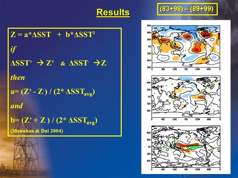 Results Z = a*ΔSST + b*ΔSST 2 if ΔSST +  Z + & ΔSST -  Z - then a= (Z + - Z - ) / (2* ΔSST avg ) and b= (Z + + Z - ) / (2* ΔSST avg ) (Monahan & Dai 2004) (83+98) – (89+99)