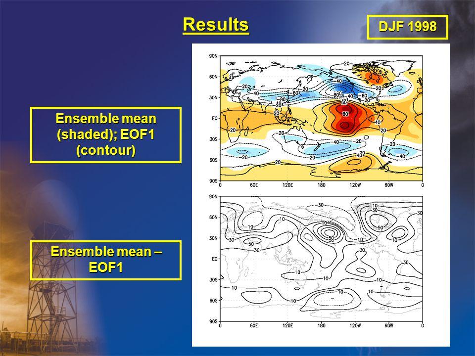 Results Ensemble mean (shaded); EOF1 (contour) Ensemble mean – EOF1 DJF 1998