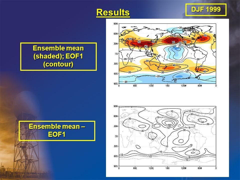 Results Ensemble mean (shaded); EOF1 (contour) Ensemble mean – EOF1 DJF 1999