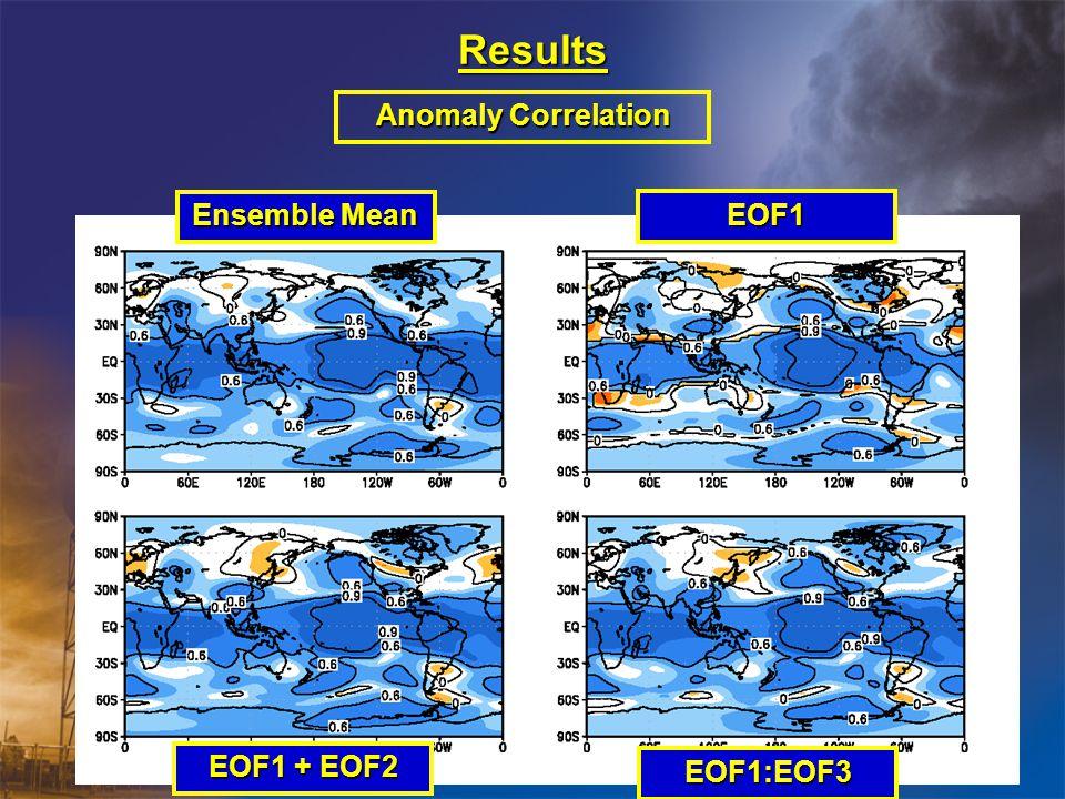 Results Anomaly Correlation Ensemble Mean EOF1 EOF1 + EOF2 EOF1:EOF3