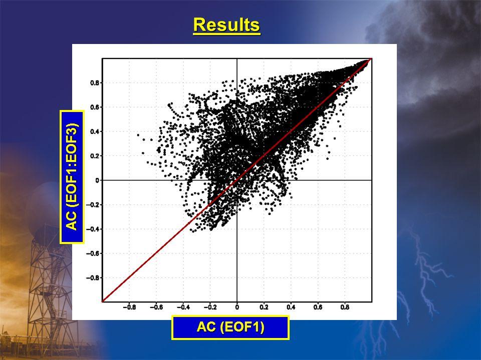 Results AC (EOF1) AC (EOF1:EOF3)