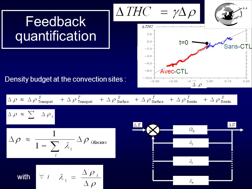 Feedback quantification + - t=0 Sans-CTL Avec-CTL with Density budget at the convection sites :