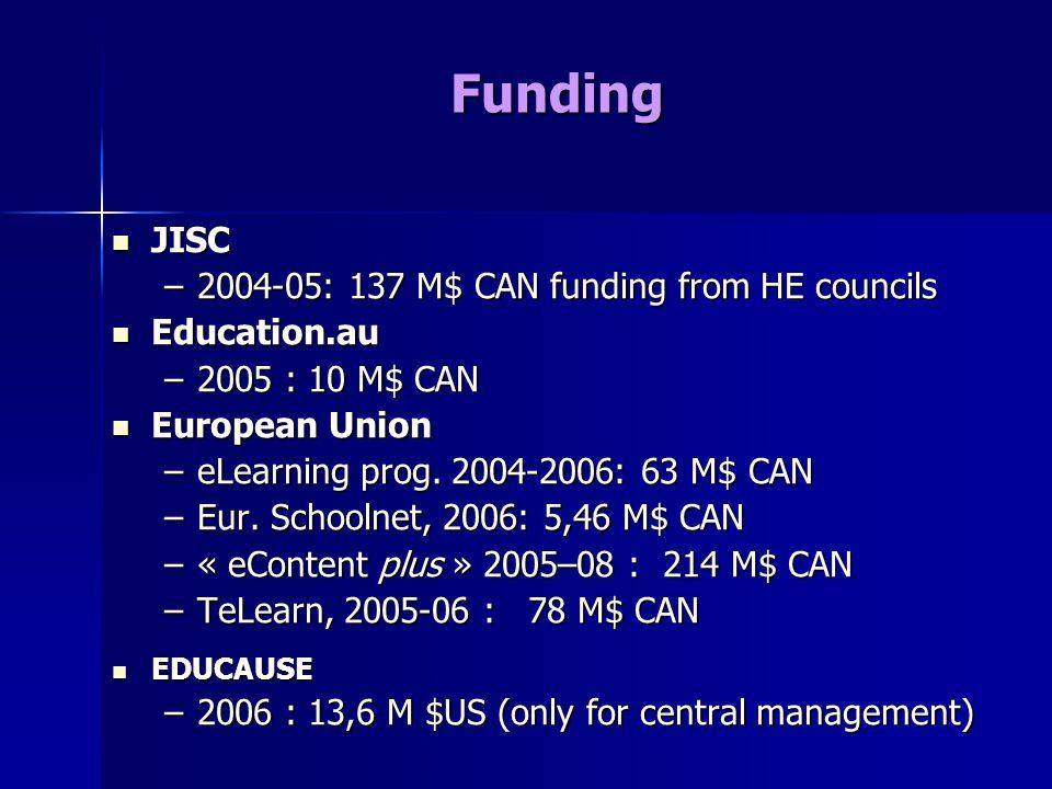 Funding JISC JISC –2004-05: 137 M$ CAN funding from HE councils Education.au Education.au –2005 : 10 M$ CAN European Union European Union –eLearning prog.