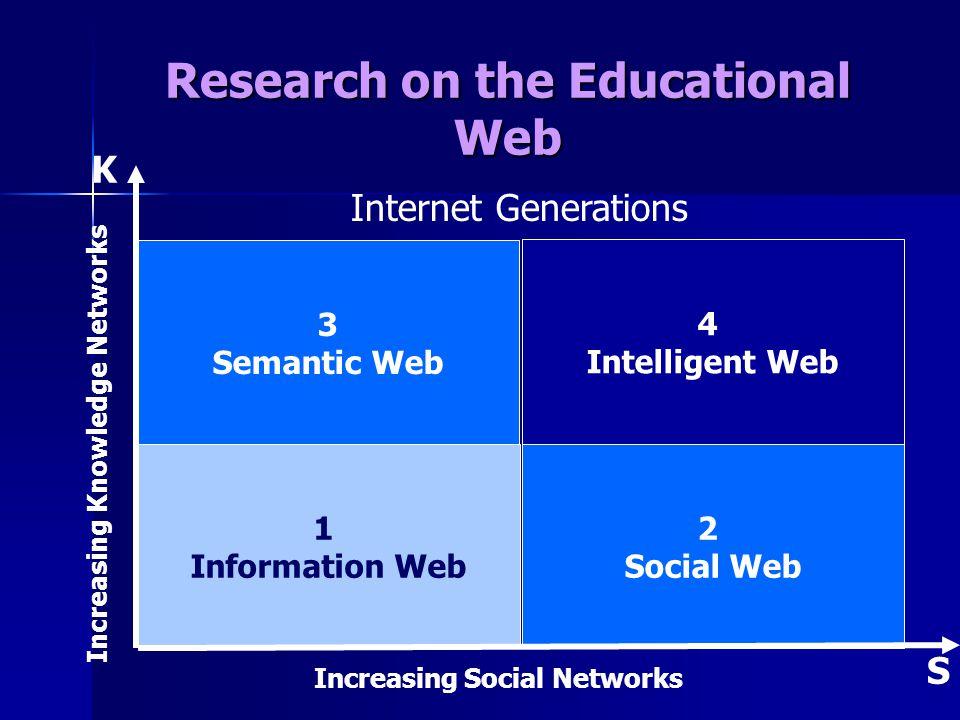 Research on the Educational Web Increasing Social Networks Increasing Knowledge Networks 2 Social Web 1 Information Web 4 Intelligent Web 3 Semantic Web Internet Generations K S