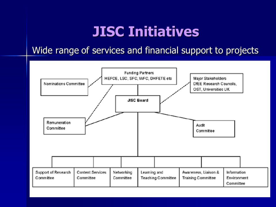 JISC Initiatives Wide range of services and financial support to projects