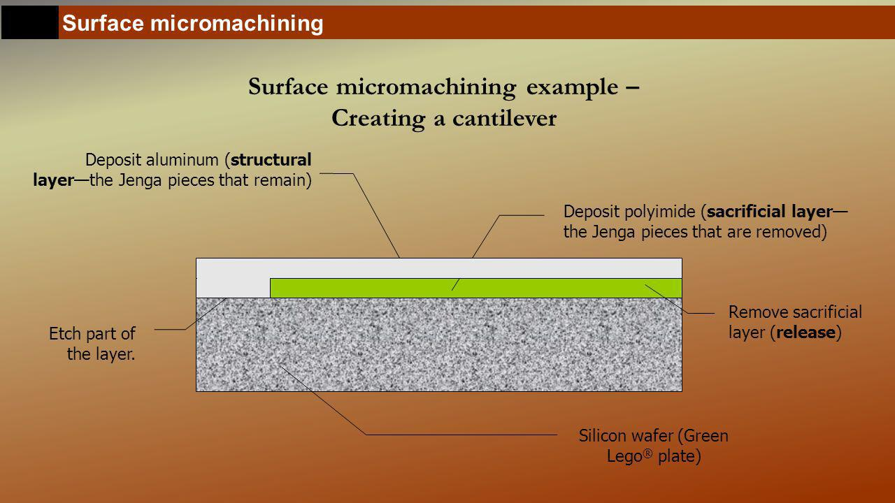 Surface micromachining Surface micromachining example – Creating a cantilever Silicon wafer (Green Lego ® plate) Deposit aluminum (structural layer—the Jenga pieces that remain) Remove sacrificial layer (release) Deposit polyimide (sacrificial layer— the Jenga pieces that are removed) Etch part of the layer.