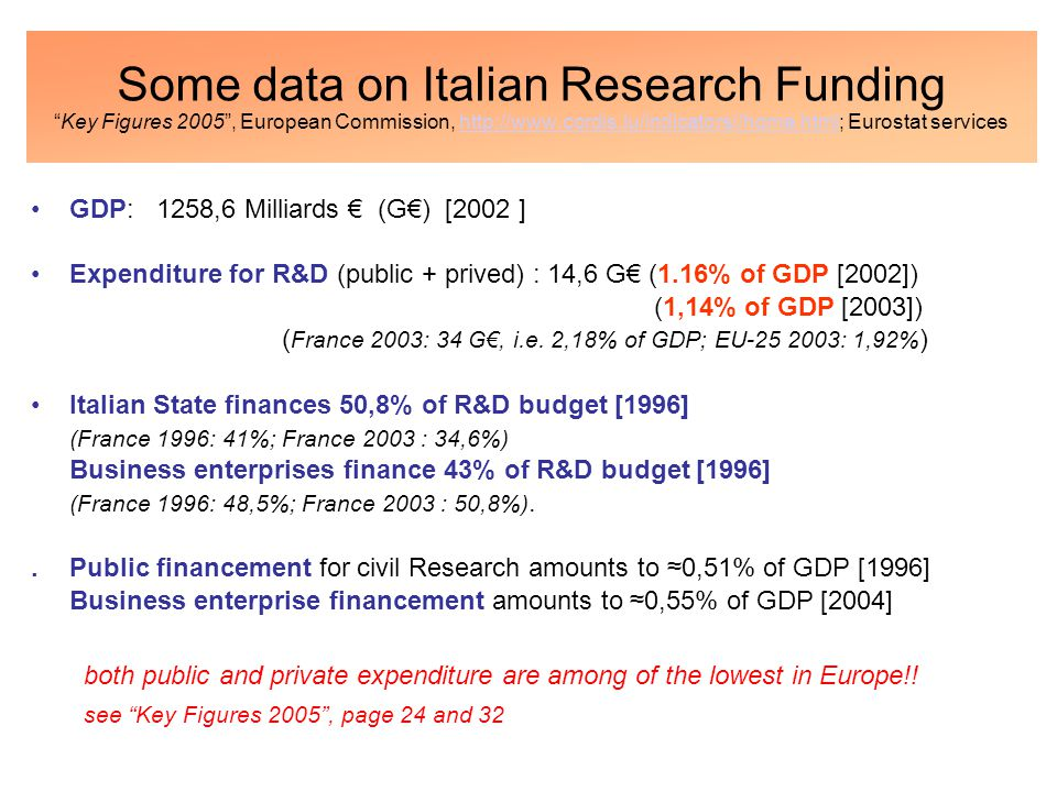 Some data on Italian Research Funding Key Figures 2005 , European Commission, http://www.cordis.lu/indicators//home.html; Eurostat serviceshttp://www.cordis.lu/indicators//home.html GDP: 1258,6 Milliards € (G€) [2002 ] Expenditure for R&D (public + prived) : 14,6 G€ (1.16% of GDP [2002]) (1,14% of GDP [2003]) ( France 2003: 34 G€, i.e.