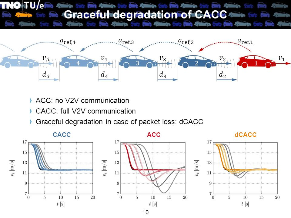ACC: no V2V communication CACC: full V2V communication Graceful degradation in case of packet loss: dCACC Graceful degradation of CACC 10 12345 CACCACCdCACC
