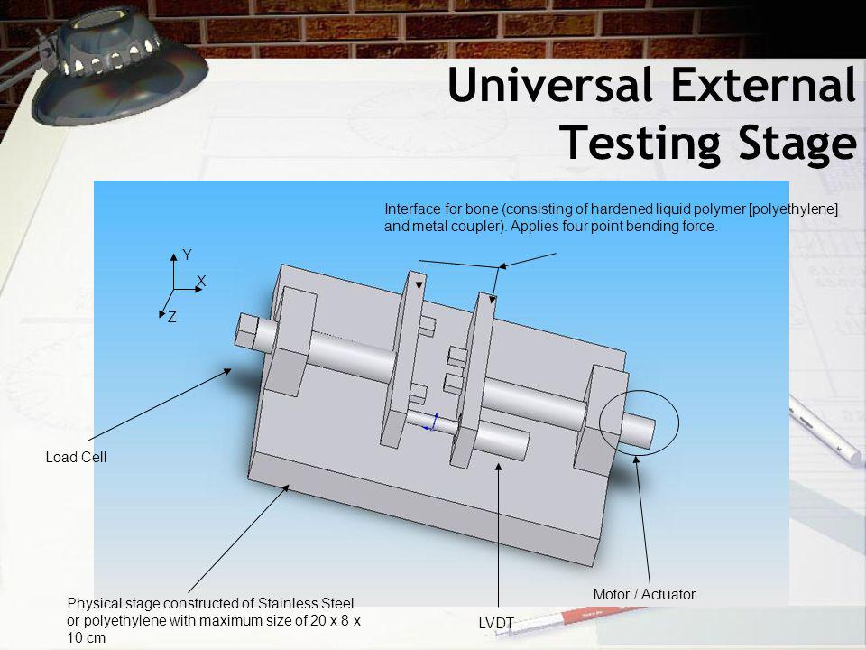 Universal External Testing Stage Y Z X Interface for bone (consisting of hardened liquid polymer [polyethylene] and metal coupler).
