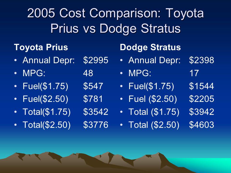 2006 Cost Comparison: Ford Escape vs Jeep Liberty Ford Escape Annual Depr:$4164 MPG:33 Fuel ($1.75)$795 Fuel ($2.50)$1136 Total ($1.75)$4959 Total ($2.50)$5300 Jeep Liberty Annual Depr: $3176 MPG: 17 Fuel ($1.75)$1544 Fuel ($2.50)$2205 Total ($1.75)$4720 Total ($2.50)$5381