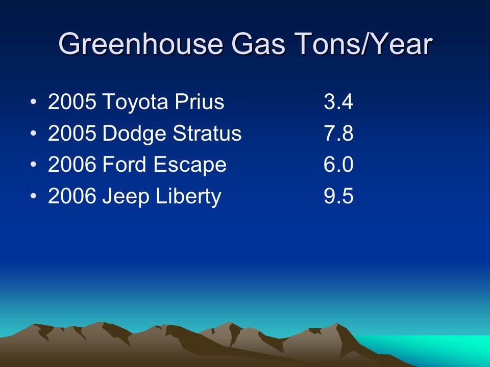 EPA Air Pollution Score 2005 Toyota Prius9.5 2005 Dodge Stratus3.0 2006 Ford Escape9.5 2006 Jeep Liberty6.0