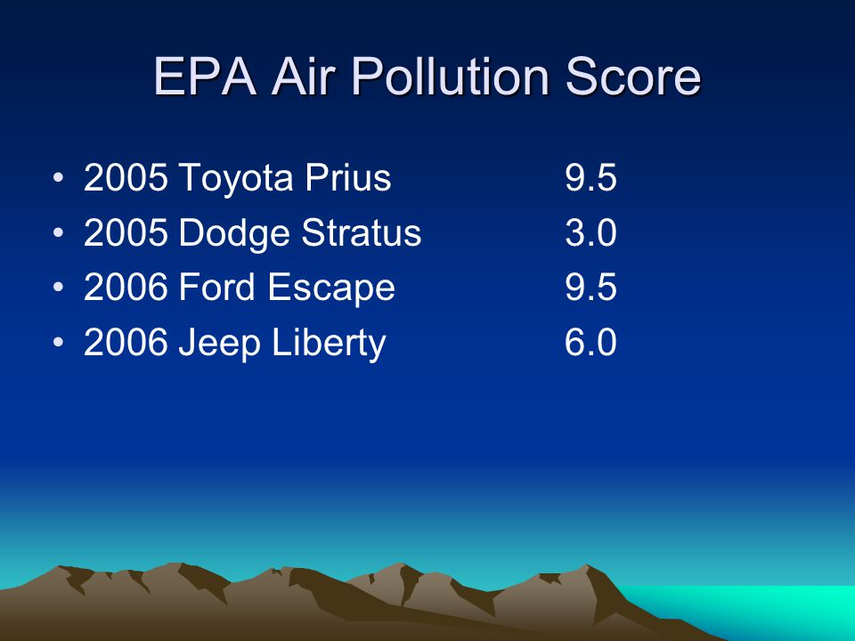 EPA Air Pollution Score 2005 Toyota Prius9.5 2005 Dodge Stratus3.0 2006 Ford Escape9.5 2006 Jeep Liberty6.0