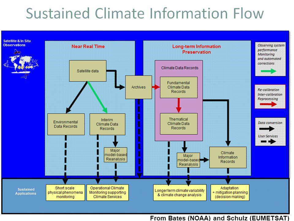 WMO OMM From Bates (NOAA) and Schulz (EUMETSAT)