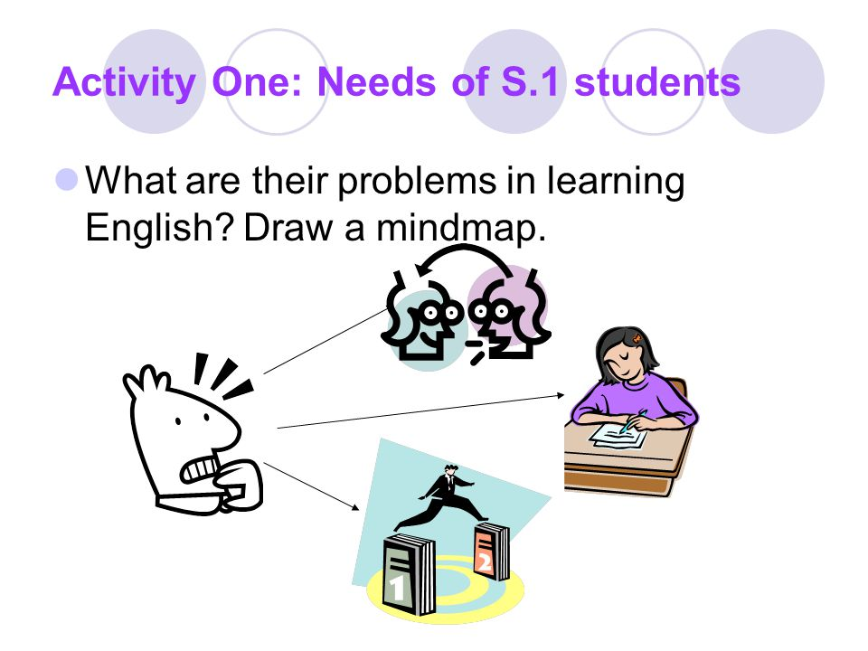 Activity One: Needs of S.1 students What are their problems in learning English? Draw a mindmap.