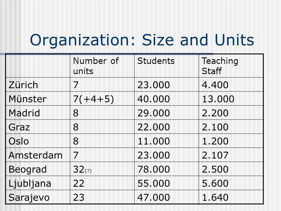 Organization: Size and Units Number of units StudentsTeaching Staff Zürich723.0004.400 Münster7(+4+5)40.00013.000 Madrid829.0002.200 Graz822.0002.100
