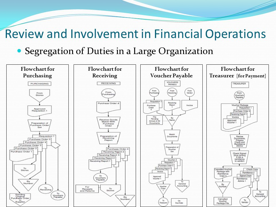 Review and Involvement in Financial Operations Segregation of Duties in a Large Organization Flowchart for Purchasing Flowchart for Receiving Flowchart for Voucher Payable Flowchart for Treasurer [for Payment]