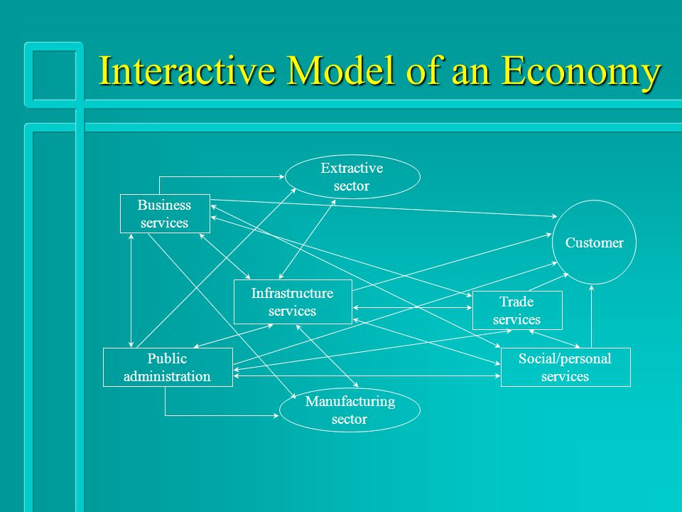 Interactive Model of an Economy Business services Public administration Infrastructure services Trade services Extractive sector Manufacturing sector
