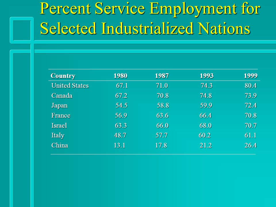 Percent Service Employment for Selected Industrialized Nations Country 1980 1987 19931999 United States 67.1 71.0 74.380.4 Canada 67.2 70.8 74.873.9 J
