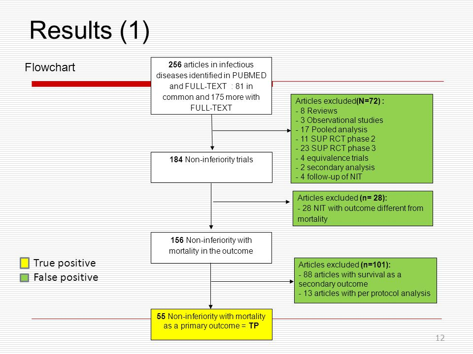 Results (1) 12 Flowchart Articles excluded (n=101): - 88 articles with survival as a secondary outcome - 13 articles with per protocol analysis 256 articles in infectious diseases identified in PUBMED and FULL-TEXT : 81 in common and 175 more with FULL-TEXT Articles excluded (n= 28): - 28 NIT with outcome different from mortality Articles excluded(N=72) : - 8 Reviews - 3 Observational studies - 17 Pooled analysis - 11 SUP RCT phase 2 - 23 SUP RCT phase 3 - 4 equivalence trials - 2 secondary analysis - 4 follow-up of NIT 184 Non-inferiority trials 156 Non-inferiority with mortality in the outcome 55 Non-inferiority with mortality as a primary outcome = TP False positive True positive