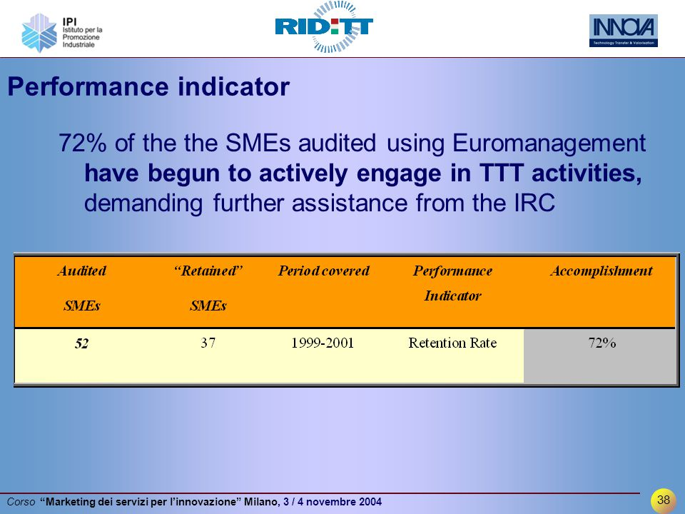 38 Corso Marketing dei servizi per l'innovazione Milano, 3 / 4 novembre 2004 Performance indicator 72% of the the SMEs audited using Euromanagement have begun to actively engage in TTT activities, demanding further assistance from the IRC