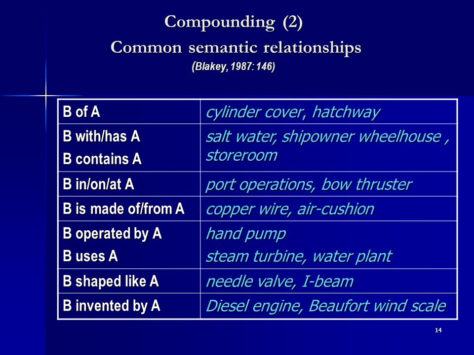 13 Compounding (1) Usual types of connection noun plus noun noun plus noun e.g.