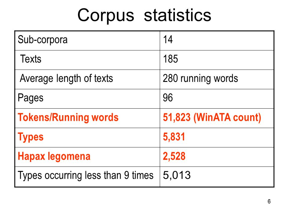 6 Corpus statistics Sub-corpora14 Texts185 Average length of texts280 running words Pages96 Tokens/Running words51,823 (WinATA count) Types5,831 Hapax legomena2,528 Types occurring less than 9 times 5,013